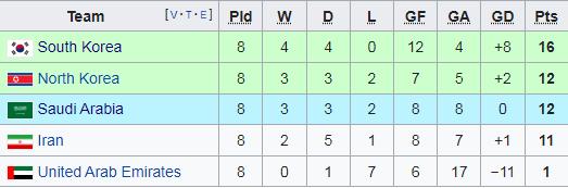 Nằm ngoài top 100 FIFA, Triều Tiên đã có vé dự World Cup theo cách thần kỳ như thế nào? - Ảnh 5.