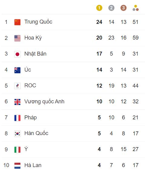TRỰC TIẾP Olympic 2020 ngày 2/8: Quách Thị Lan tạo ra kỳ tích cho điền kinh Việt Nam? - Ảnh 1.