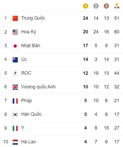 TRỰC TIẾP Olympic 2020 ngày 2/8: Trung Quốc bỏ xa Mỹ trên BXH; Việt Nam chưa có huy chương - Ảnh 1.