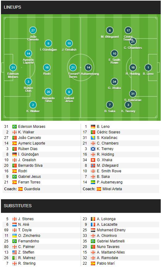 HẾT GIỜ Man City 5-0 Arsenal: The Citizens lên đỉnh mà không cần Ronaldo; Arsenal rơi xuống cuối BXH đầy bẽ bàng - Ảnh 1.