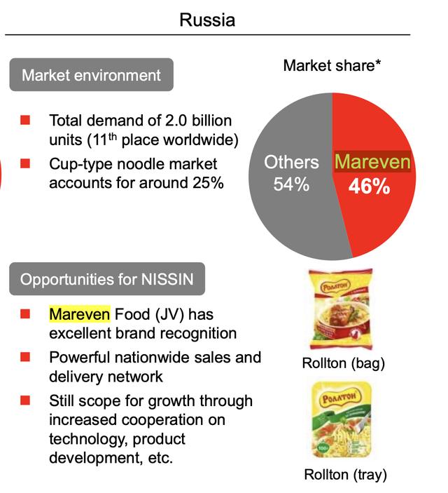 Tiếp tục thống trị ngành mì gói Đông Âu khi nhiều người rút về nước, công ty liên quan chủ tịch VIB được định giá gần 1 tỷ USD từ năm 2008, chiếm ½ thị phần tại Nga  - Ảnh 2.