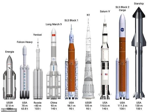 Mỹ sắp sở hữu siêu tên lửa đẩy mạnh nhất mọi thời đại: Đè bẹp Trung Quốc và Nga! - Ảnh 2.
