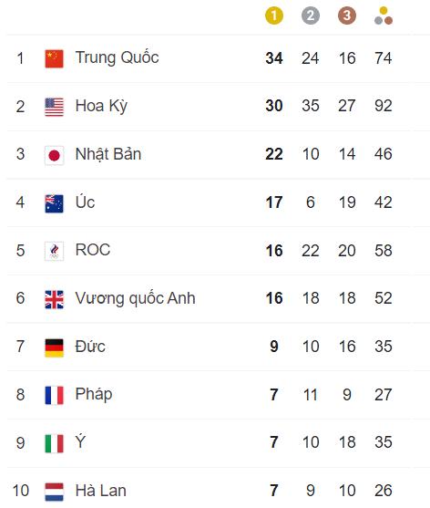 TRỰC TIẾP Olympic 2020 ngày 6/8: Mỹ bám đuổi gắt gao, quyết vượt mặt Trung Quốc - Ảnh 2.