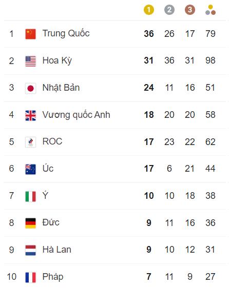 TRỰC TIẾP Olympic 2020 ngày 6/8: Trung Quốc nhấn ga, gia tăng khoảng cách với Mỹ - Ảnh 1.
