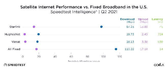 Speedtest internet trên trời của Elon Musk: Xứng đáng dịch vụ internet vệ tinh tốt nhất hành tinh - Ảnh 1.