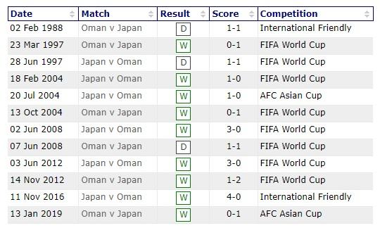 """Lịch sử đối đầu Nhật Bản vs Oman: """"Samurai xanh"""" áp đảo tuyệt đối - Ảnh 1."""