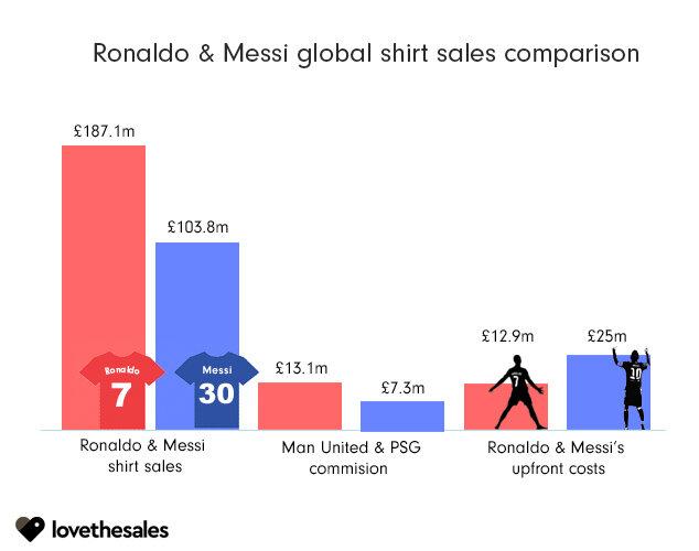 Áo đắt như tôm tươi, M.U thu đủ tiền mua Ronaldo - Ảnh 2.