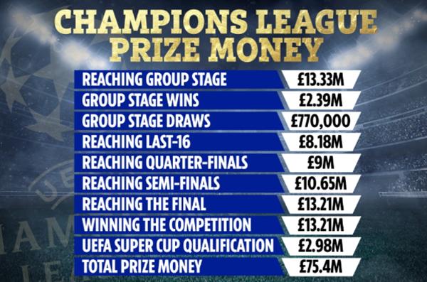 Công bố chi tiết tiền thưởng Champions League 2021-22 - Ảnh 1.