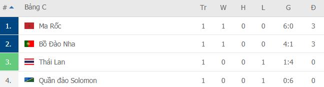 Sau cú sốc nho nhỏ, Thái Lan thua ngược tan tác trong ngày ra quân World Cup - Ảnh 4.