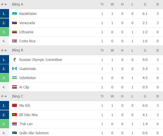 Không trụ nổi 1 phút, đội tuyển Mỹ nhận trận thua đậm hơn cả Việt Nam tại World Cup - Ảnh 3.