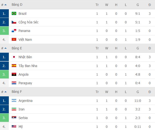 Không trụ nổi 1 phút, đội tuyển Mỹ nhận trận thua đậm hơn cả Việt Nam tại World Cup - Ảnh 4.