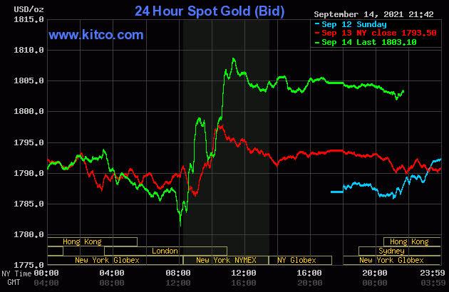 Giá vàng hôm nay 15/9: Bất ngờ tăng vọt - Ảnh 1.