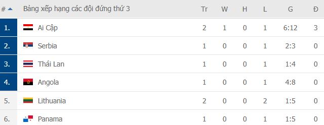 Nhận tin vui từ đội tuyển Nga, Việt Nam có thêm hi vọng làm nên chuyện tại World Cup - Ảnh 3.