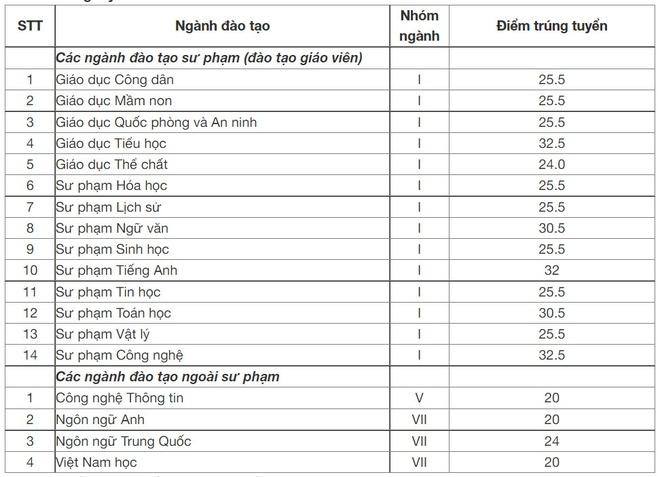 Công bố điểm chuẩn 8 trường công an, ĐH Bách khoa Hà Nội, ĐH Y Dược TP.HCM - Ảnh 12.