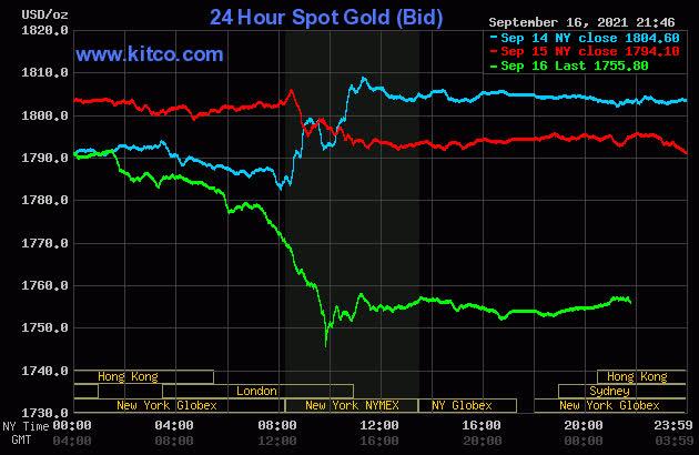 Giá vàng hôm nay 17/9: Tiếp tục lao dốc mạnh, xuống đáy trong 4 tuần - Ảnh 1.