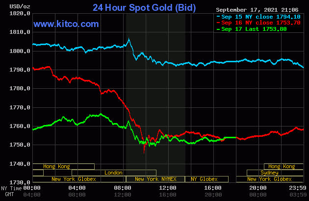Giá vàng hôm nay 18/9: Giảm sốc, quỹ lớn tranh thủ gom hàng - Ảnh 1.