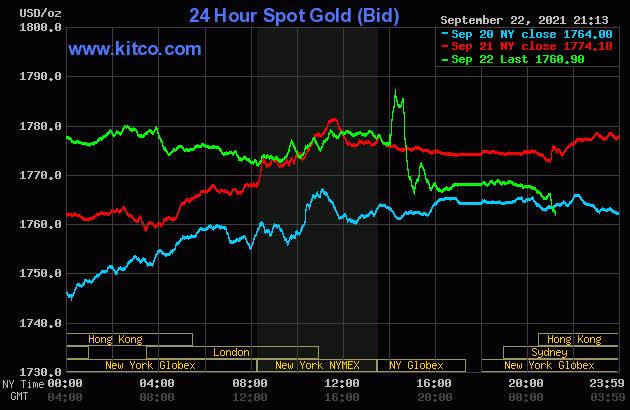 Giá vàng hôm nay 23/9: Có dấu hiệu hạ nhiệt - Ảnh 1.