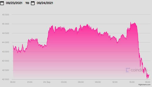 """USD và Bitcoin lao dốc bởi """"bom nợ"""" Evergrande, vàng hưởng lợi - Ảnh 3."""