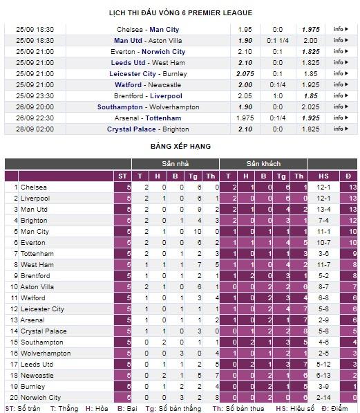 Man Utd - Aston Villa: Không thể phụ thuộc vào Ronaldo - Ảnh 5.