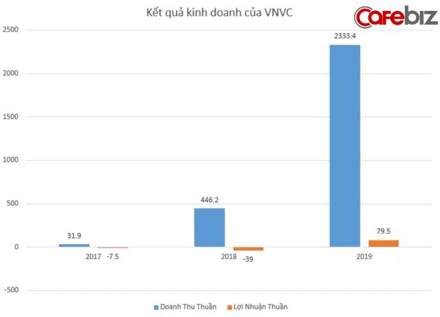 VNVC - Công ty đầu tiên đem vaccine về Việt Nam: Đặt cọc và sẵn sàng mất trắng 700 tỷ đồng để có vaccine sớm nhất, hệ sinh thái nghìn tỷ hậu thuẫn phía sau - Ảnh 4.