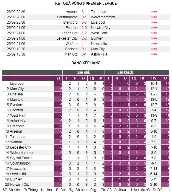 Sau vòng 6 Premier League: M.U hụt hơi, cục diện khó lường - Ảnh 5.