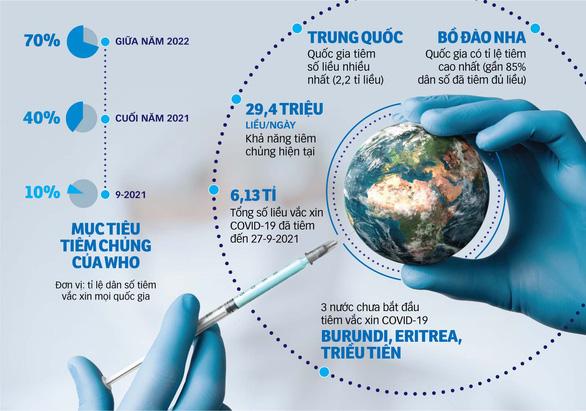 Sinh kháng thể tới 100%, vaccine mRNA của Pháp vì sao đột ngột dừng thử nghiệm? 3 nước bình chân như vại không tiêm liều vaccine nào - Ảnh 1.