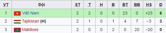 Toàn thắng, ghi 23 bàn và giành vé dự Asian Cup, đội tuyển Việt Nam được VFF thưởng lớn - Ảnh 2.