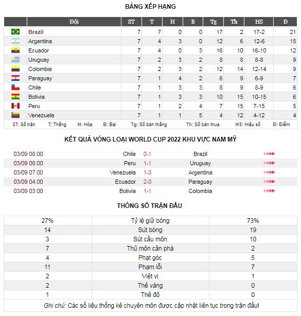 Venezuela 1-3 Argentina: Đẳng cấp của Lautaro Martinez! - Ảnh 4.