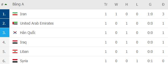 Bảng xếp hạng vòng loại World Cup 2022: Đội tuyển Việt Nam tạm thời xếp trên Trung Quốc - Ảnh 1.