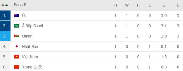 Bảng xếp hạng vòng loại World Cup 2022: Đội tuyển Việt Nam tạm thời xếp trên Trung Quốc - Ảnh 2.