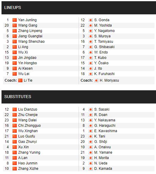 HẾT GIỜ Trung Quốc 0-1 Nhật Bản: TQ đứng sau VN, mất đội trưởng khi gặp thầy trò HLV Park - Ảnh 1.