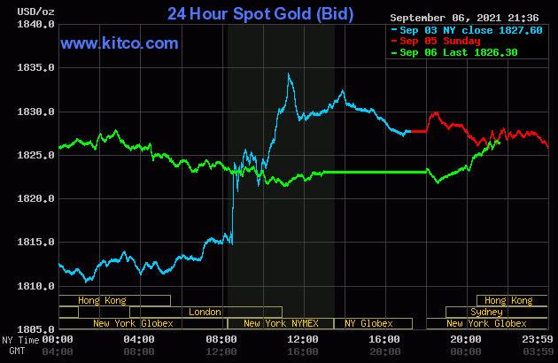 Giá vàng hôm nay 7/9: Nhiều yếu tố trợ giá đẩy vàng tăng mạnh - Ảnh 1.