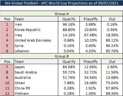 Chuyên gia quốc tế chỉ ra con số 98% đầy phũ phàng về đội tuyển Việt Nam - Ảnh 1.