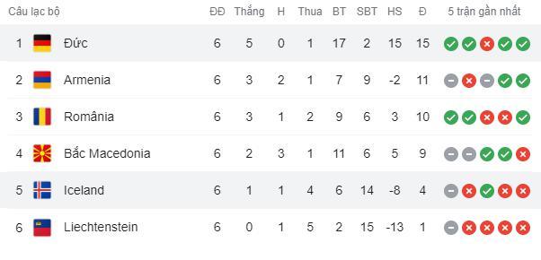 Hàng công phung phí cơ hội, Đức vẫn dễ dàng đè bẹp Iceland - Ảnh 8.