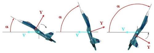 Sơ đồ góc hướng vận tốc của máy bay và góc hướng vận tốc của Su-27 khi thực hiện kỹ thuật Hổ mang bành.
