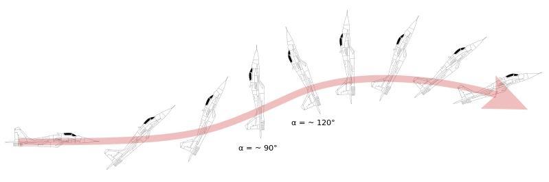 Kỹ thuật bay Rắn hổ mang và góc hướng vận tốc của Su-27