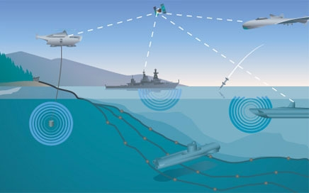Hệ thống phòng thủ chống ngầm