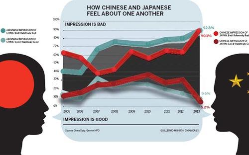 Những lý do khiến dân Trung Quốc, Nhật Bản ghét nhau