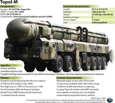 Tên lửa liên lục địa Topol-M của Nga