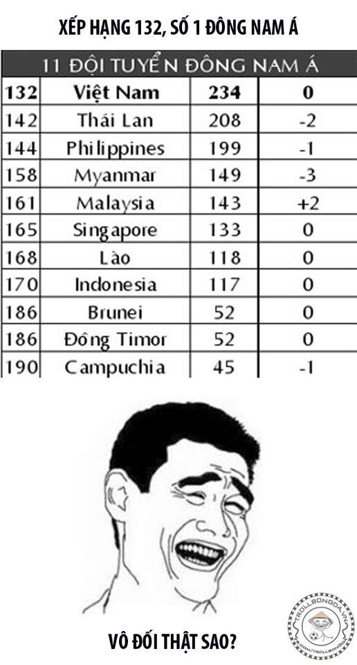 Việt Nam vẫn vô đối Đông Nam Á...