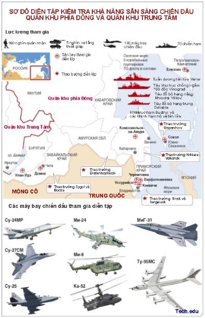 Kế hoạch và lực lượng quân sự khổng lồ của Nga tham gia tập trận