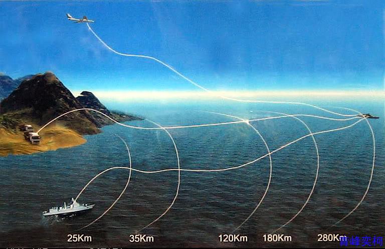 Quỹ đạo của tên lửa YJ-62