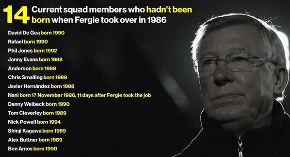 14 cầu thủ trong đội hình Man United chưa ra đời khi Sir Alex đến Old Trafford