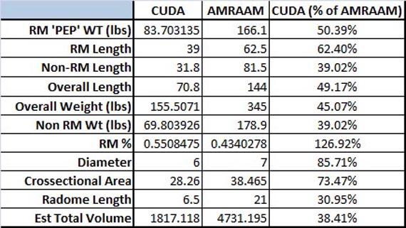 So sánh kích thước của CUDA và AIM-120 AMRAAM.