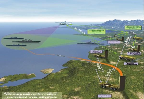 Với công nghệ cực kỳ hiện đại và độ dài bờ biển được bảo vệ 600 km, Bastion-P thực sự là lựa chọn sáng suốt của Việt Nam