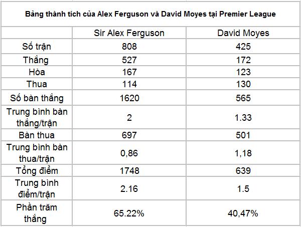 Nhà Cái chọn cửa, David Moyes về thay thế Alex Ferguson