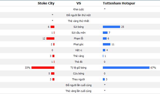 Đánh bại Stoke, Tottenham được quyền mơ tiếp