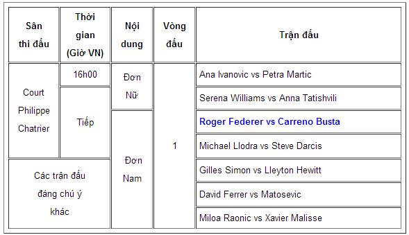 Lịch thi đấu Roland Garros 2013 26/05: Roger Federer ra quân trận đầu