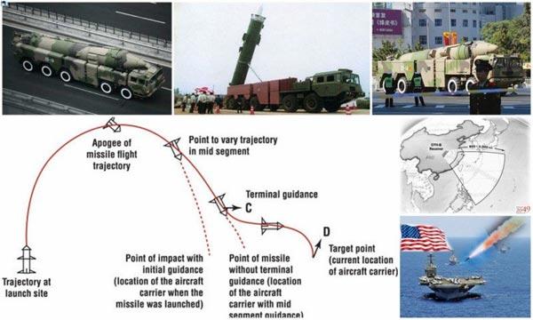 Cơ chế dẫn đường của DF-21D tương tự như tên lửa đạn đạo Pershing II của Mỹ nên không thể xem thường loại tên lửa này.