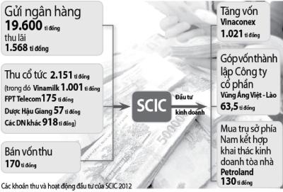 'Gửi ngân hàng cả chục ngàn tỷ lấy lãi, SCIC đang làm khó DN?'